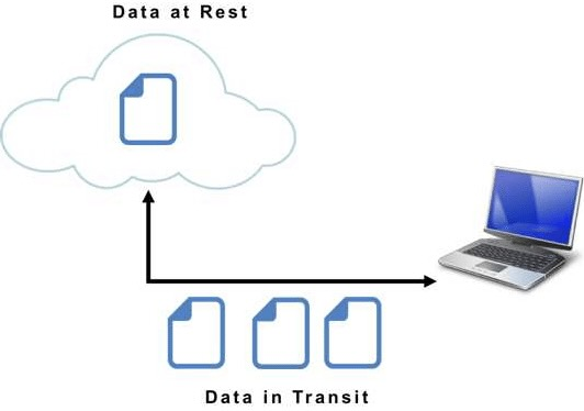 Data in Transit versus Data Very still: Where Is Your Data Most secure?